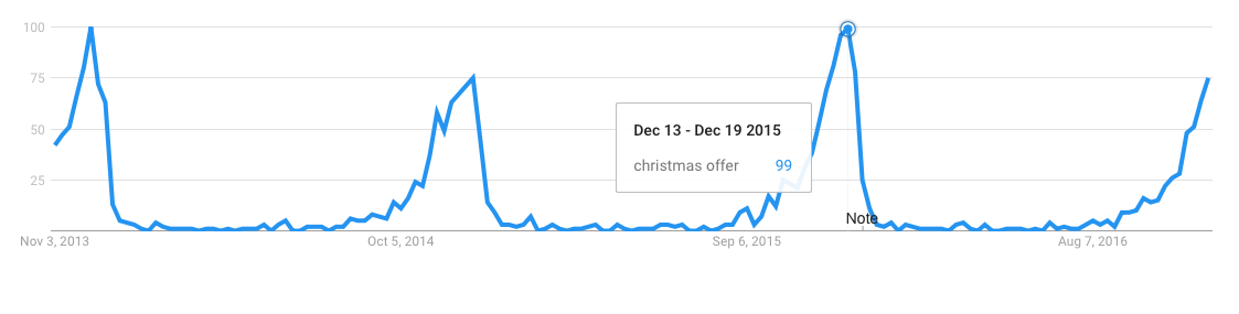 number of actual christmas sales and offers if you cant make unfounded assumptions at christmas then when can you then the christmas offer google - Whens Christmas